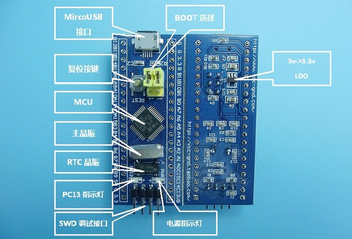 STM32Mini-annotated
